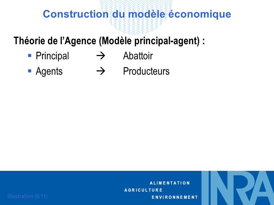 A L I M E N T A T I O N A G R I C U L T U R E E N V I R O N N E M E N T Théorie de lAgence (Modèle principal-agent) : Principal Abattoir Agents Produc