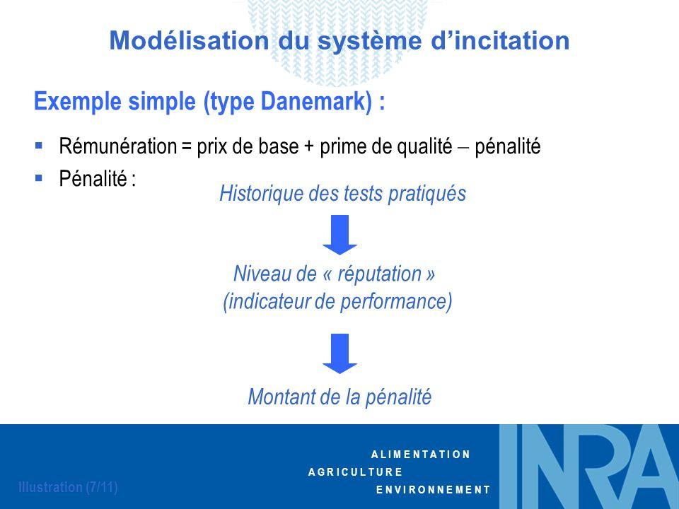 A L I M E N T A T I O N A G R I C U L T U R E E N V I R O N N E M E N T Exemple simple (type Danemark) : Rémunération = prix de base + prime de qualit
