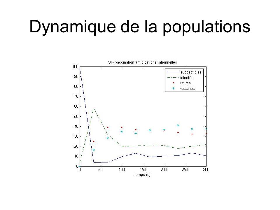 Dynamique de la populations