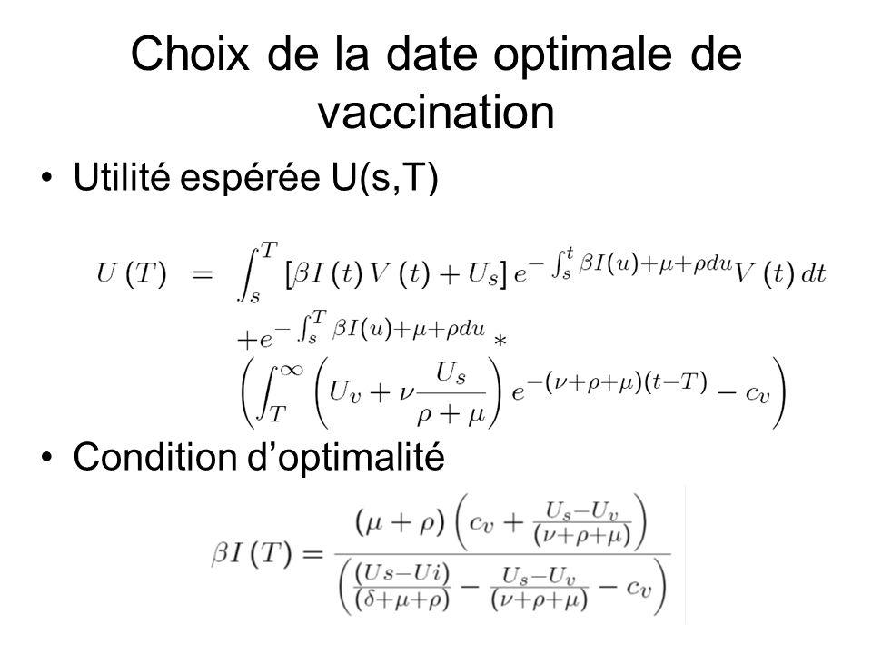 Choix de la date optimale de vaccination Utilité espérée U(s,T) Condition doptimalité