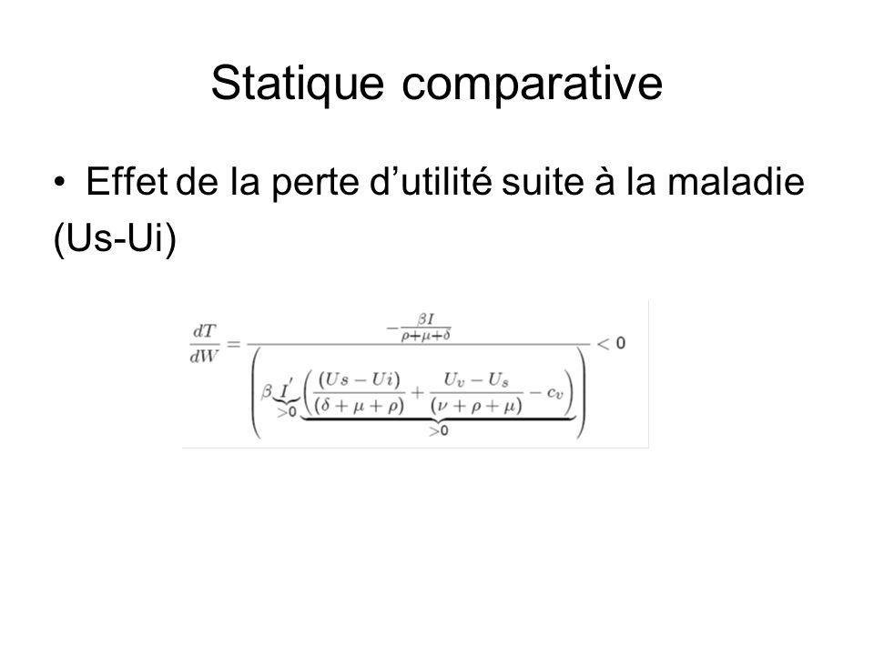 Statique comparative Effet de la perte dutilité suite à la maladie (Us-Ui)