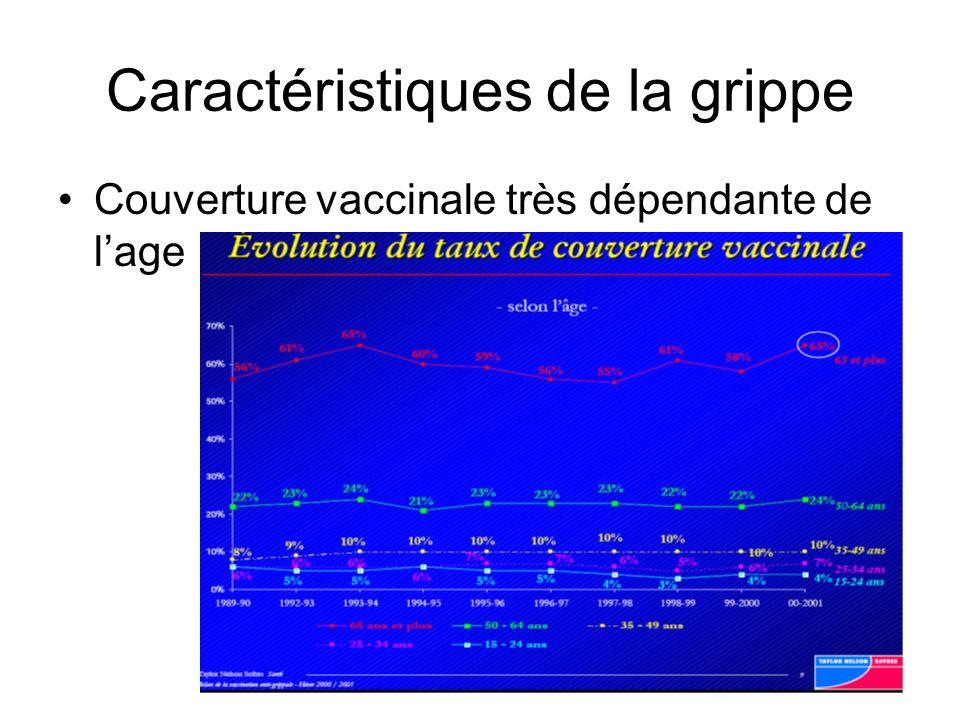 Caractéristiques de la grippe Couverture vaccinale très dépendante de lage