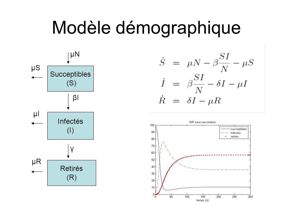 Modèle démographique Succeptibles (S) Infectés (I) Retirés (R) μSμS μIμI μRμR μNμN βIβI γ