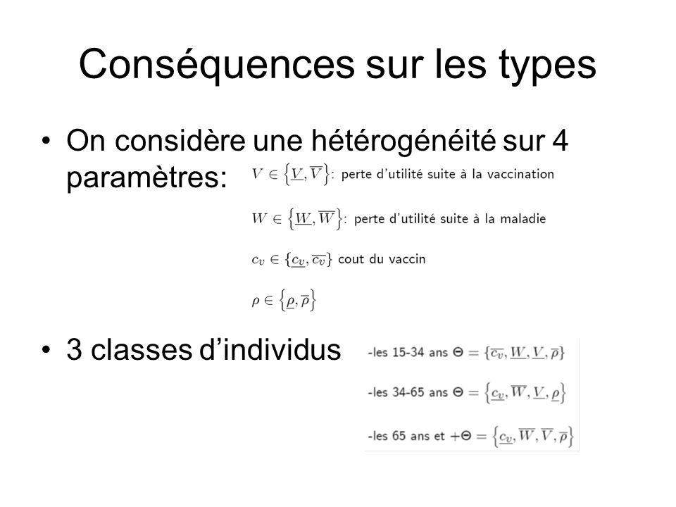 Conséquences sur les types On considère une hétérogénéité sur 4 paramètres: 3 classes dindividus