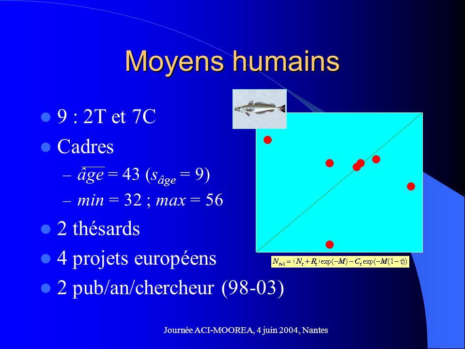 Journée ACI-MOOREA, 4 juin 2004, Nantes Moyens humains 9 : 2T et 7C Cadres – âge = 43 (s âge = 9) – min = 32 ; max = 56 2 thésards 4 projets européens 2 pub/an/chercheur (98-03)