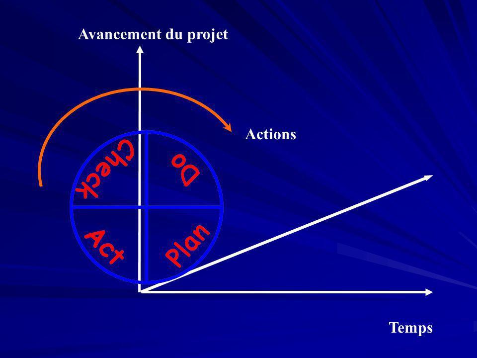 Temps Avancement du projet Actions