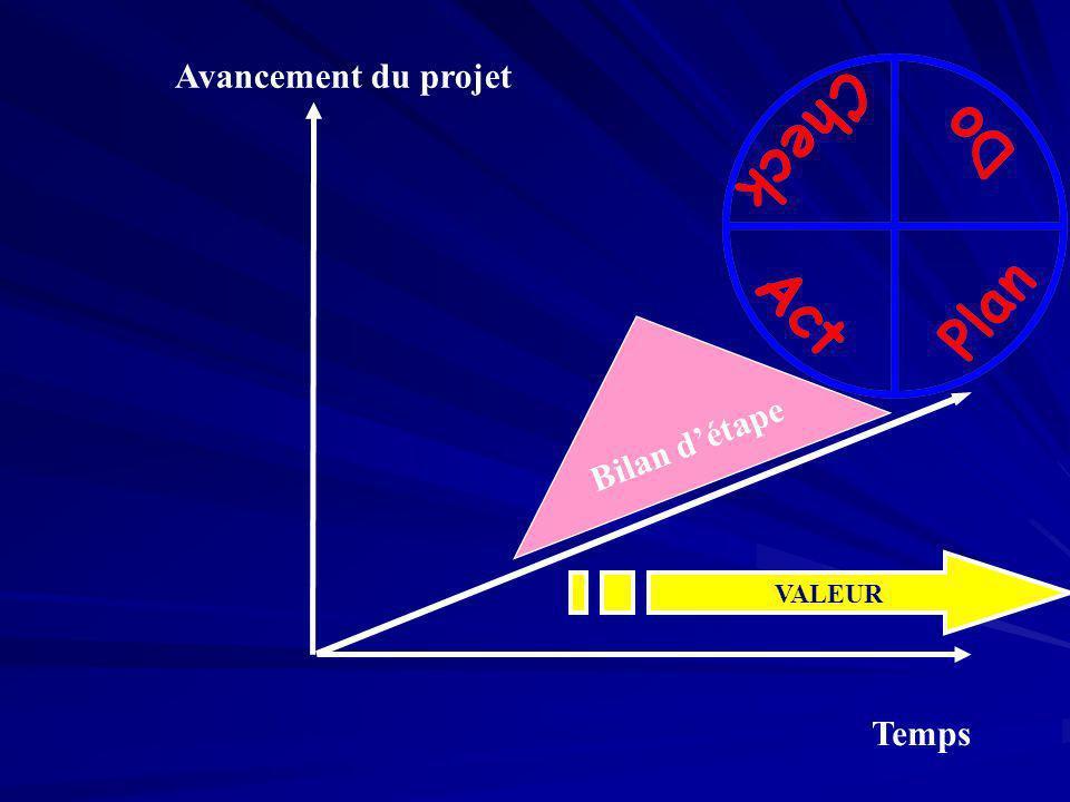Temps Avancement du projet Bilan détape VALEUR