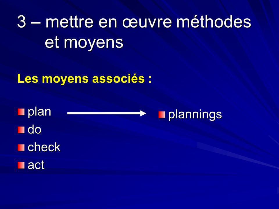 3 – mettre en œuvre méthodes et moyens Les moyens associés : plandocheckact plannings