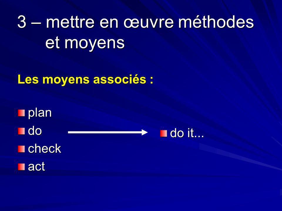 3 – mettre en œuvre méthodes et moyens Les moyens associés : plandocheckact do it...