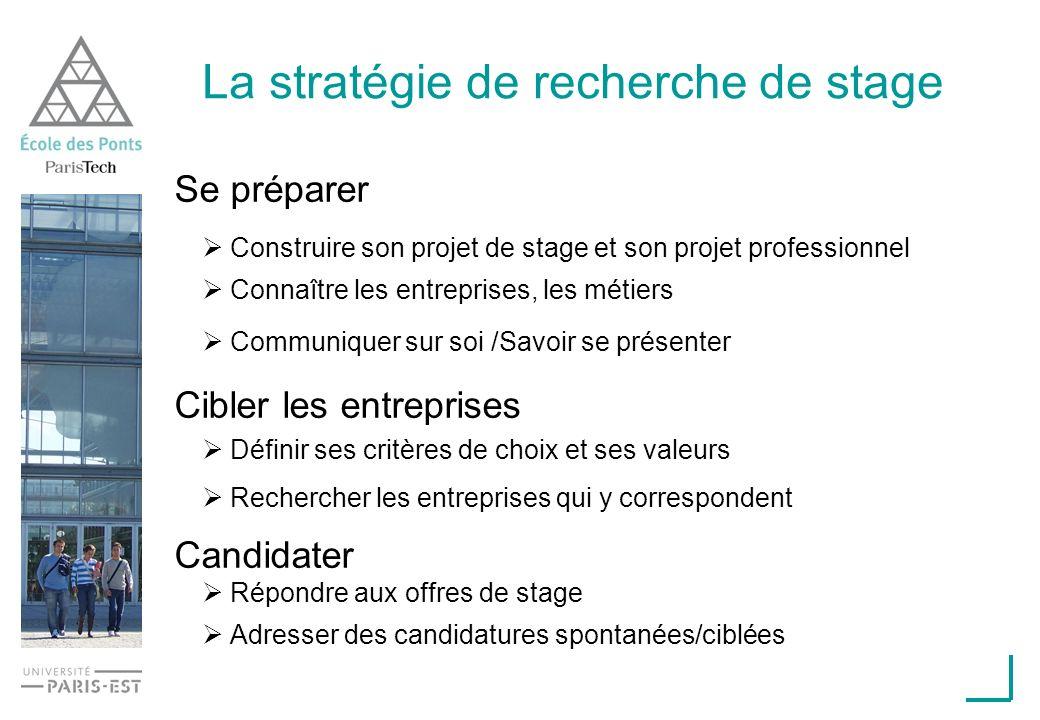 La stratégie de recherche de stage Se préparer Construire son projet de stage et son projet professionnel Connaître les entreprises, les métiers Commu