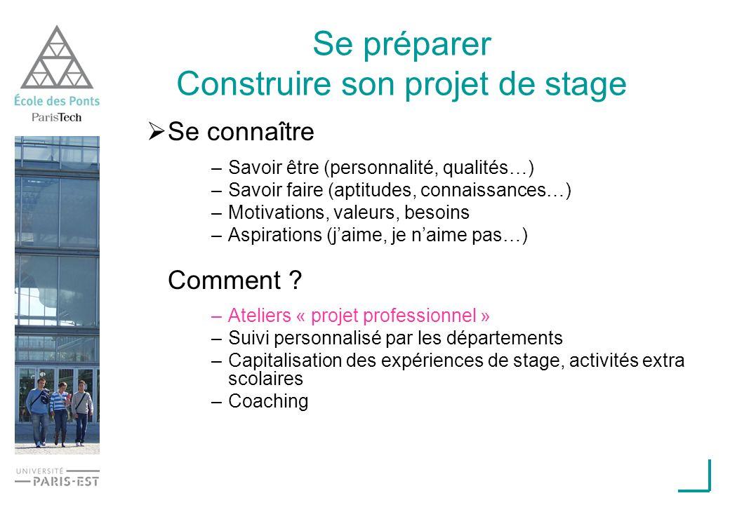 Se préparer Construire son projet de stage Se connaître –Savoir être (personnalité, qualités…) –Savoir faire (aptitudes, connaissances…) –Motivations,