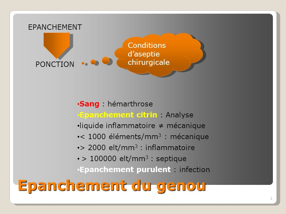 1 Epanchement du genou PONCTION EPANCHEMENT Sang : hémarthrose Epanchement citrin : Analyse liquide inflammatoire mécanique < 1000 éléments/mm 3 : mécanique > 2000 elt/mm 3 : inflammatoire > 100000 elt/mm 3 : septique Epanchement purulent : infection Conditions daseptie chirurgicale