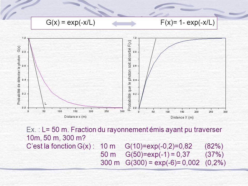 G(x) = exp(-x/L) F(x)= 1- exp(-x/L) Ex. : L= 50 m. Fraction du rayonnement émis ayant pu traverser 10m, 50 m, 300 m? Cest la fonction G(x) : 10 m G(10