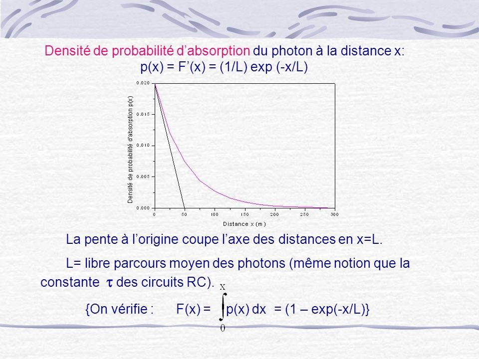 {On vérifie : F(x) = p(x) dx = (1 – exp(-x/L)} Densité de probabilité dabsorption du photon à la distance x: p(x) = F(x) = (1/L) exp (-x/L) La pente à