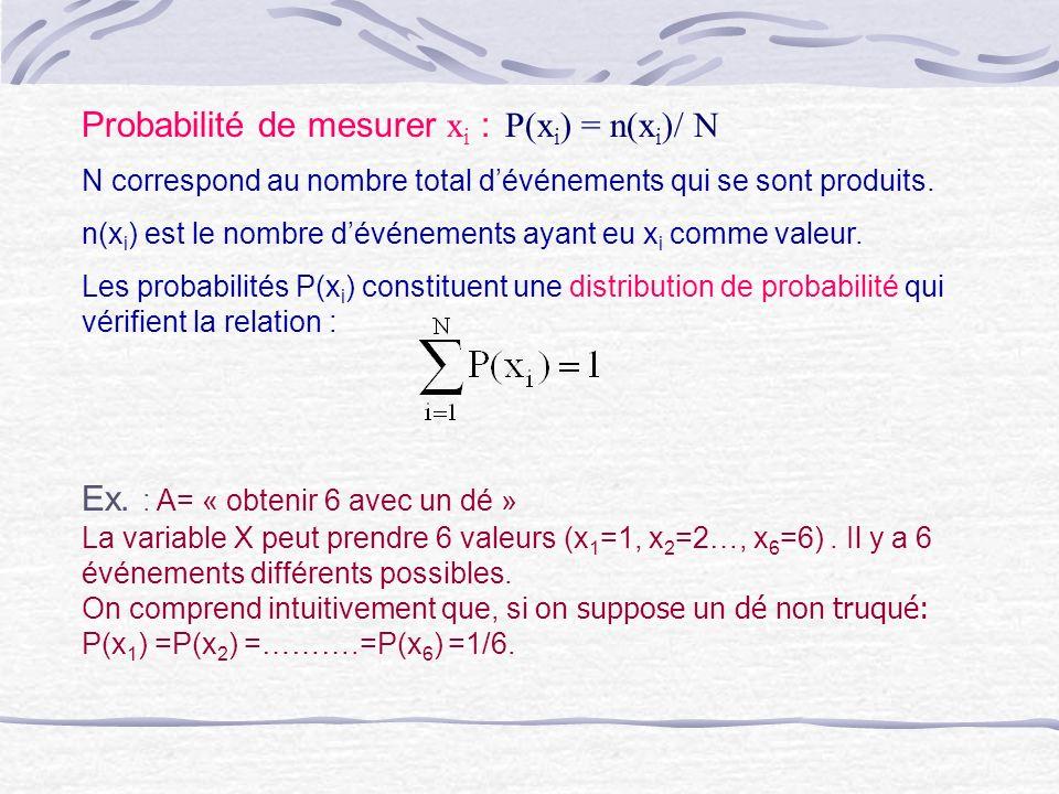 Probabilité de mesurer x i : P(x i ) = n(x i )/ N N correspond au nombre total dévénements qui se sont produits. n(x i ) est le nombre dévénements aya