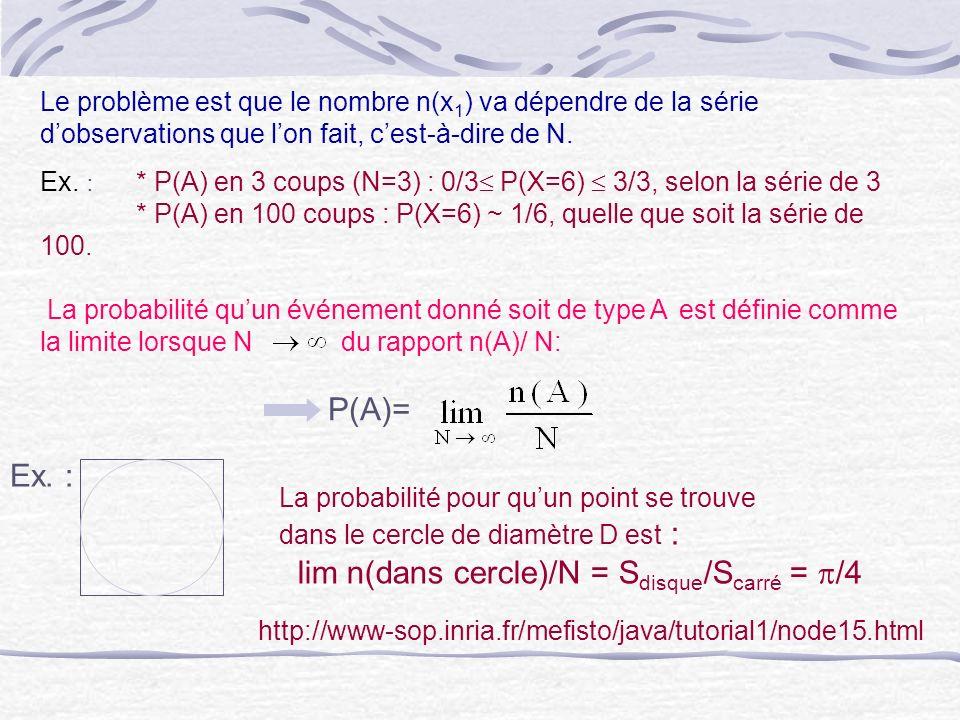 Le problème est que le nombre n(x 1 ) va dépendre de la série dobservations que lon fait, cest-à-dire de N. Ex. : * P(A) en 3 coups (N=3) : 0/3 P(X=6)