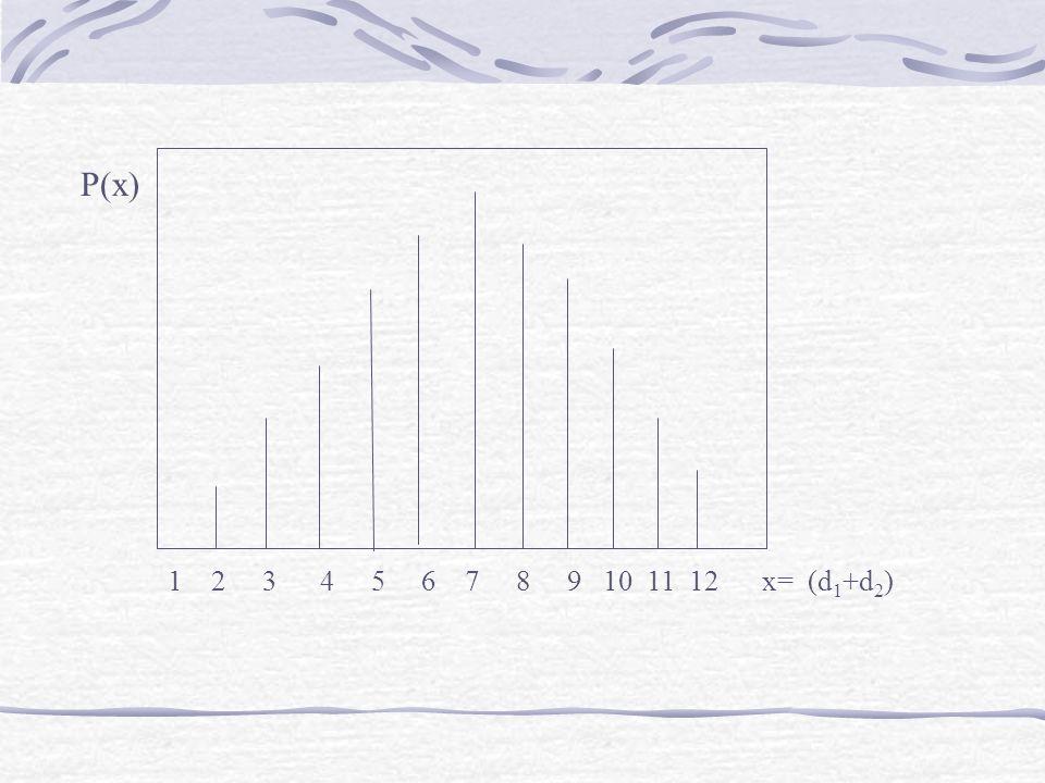 1 2 3 4 5 6 7 8 9 10 11 12 x= (d 1 +d 2 ) P(x)