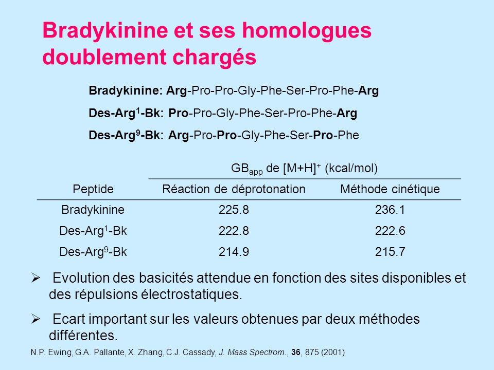 Bradykinine et ses homologues doublement chargés Bradykinine: Arg-Pro-Pro-Gly-Phe-Ser-Pro-Phe-Arg Des-Arg 1 -Bk: Pro-Pro-Gly-Phe-Ser-Pro-Phe-Arg Des-Arg 9 -Bk: Arg-Pro-Pro-Gly-Phe-Ser-Pro-Phe GB app de [M+H] + (kcal/mol) PeptideRéaction de déprotonationMéthode cinétique Bradykinine225.8236.1 Des-Arg 1 -Bk222.8222.6 Des-Arg 9 -Bk214.9215.7 Evolution des basicités attendue en fonction des sites disponibles et des répulsions électrostatiques.