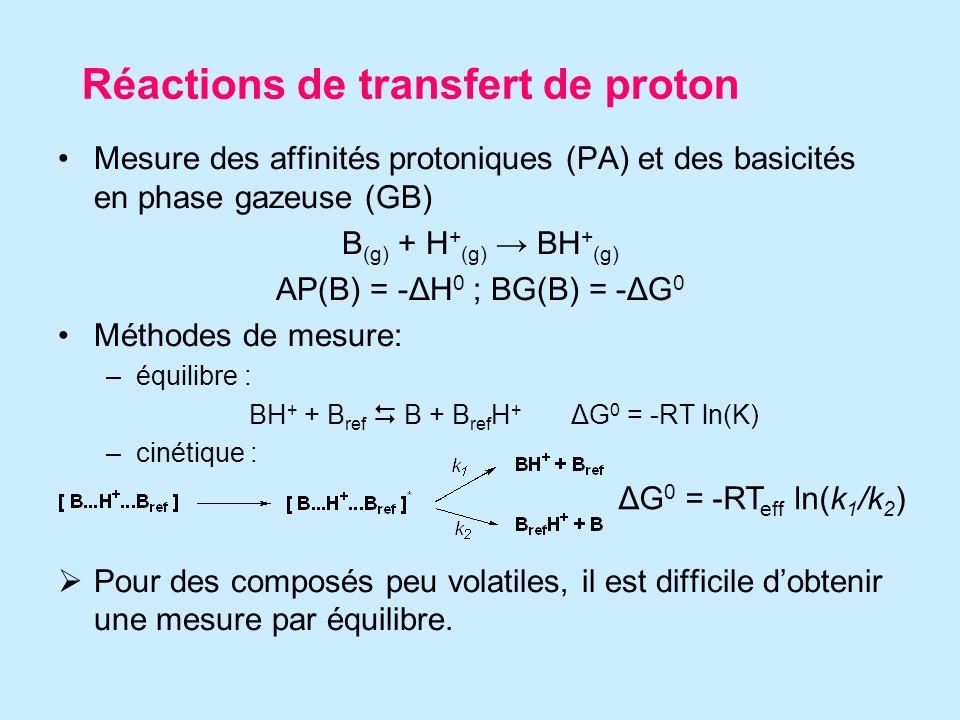 Réactions de transfert de proton Mesure des affinités protoniques (PA) et des basicités en phase gazeuse (GB) B (g) + H + (g) BH + (g) AP(B) = -ΔH 0 ; BG(B) = -ΔG 0 Méthodes de mesure: –équilibre : BH + + B ref B + B ref H + ΔG 0 = -RT ln(K) –cinétique : Pour des composés peu volatiles, il est difficile dobtenir une mesure par équilibre.