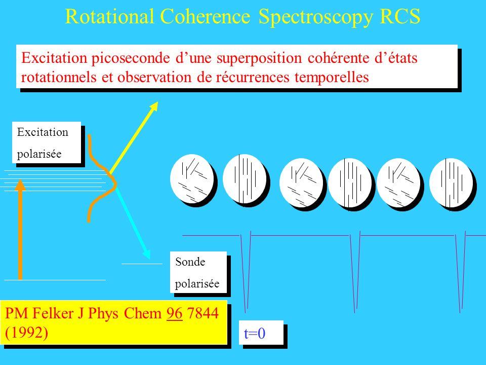 Rotational Coherence Spectroscopy RCS PM Felker J Phys Chem 96 7844 (1992) Excitation picoseconde dune superposition cohérente détats rotationnels et observation de récurrences temporelles Excitation polarisée Excitation polarisée Sonde polarisée Sonde polarisée t=0
