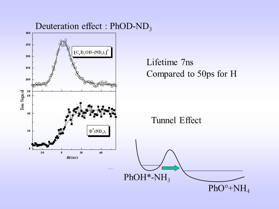 Deuteration effect : PhOD-ND 3 Lifetime 7ns Compared to 50ps for H Tunnel Effect PhOH*-NH 3 PhO°+NH 4