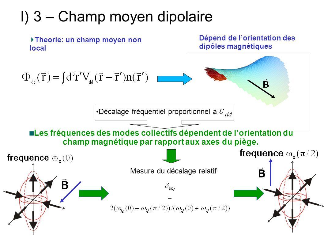 I) 3 – Champ moyen dipolaire Theorie: un champ moyen non local Les fréquences des modes collectifs dépendent de lorientation du champ magnétique par r