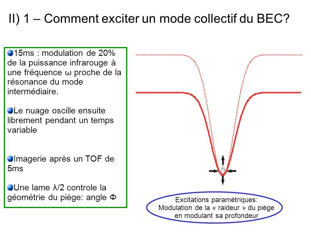 II) 1 – Comment exciter un mode collectif du BEC? 15ms : modulation de 20% de la puissance infrarouge à une fréquence ω proche de la résonance du mode