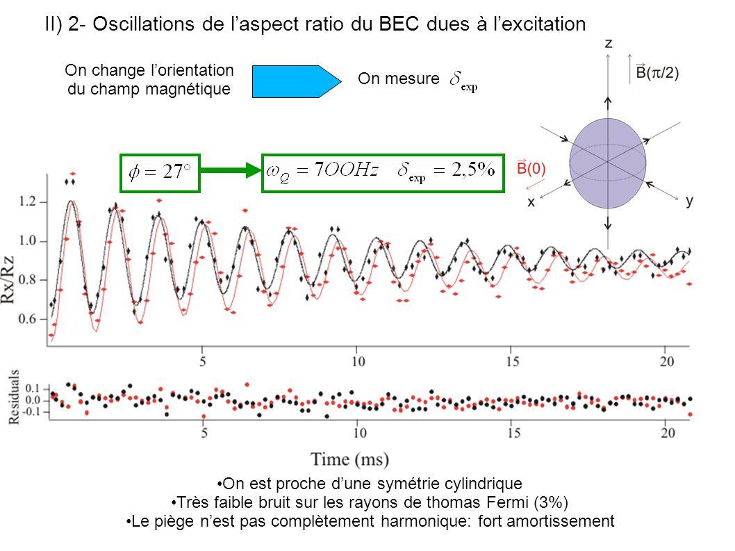II) 2- Oscillations de laspect ratio du BEC dues à lexcitation On est proche dune symétrie cylindrique Très faible bruit sur les rayons de thomas Ferm