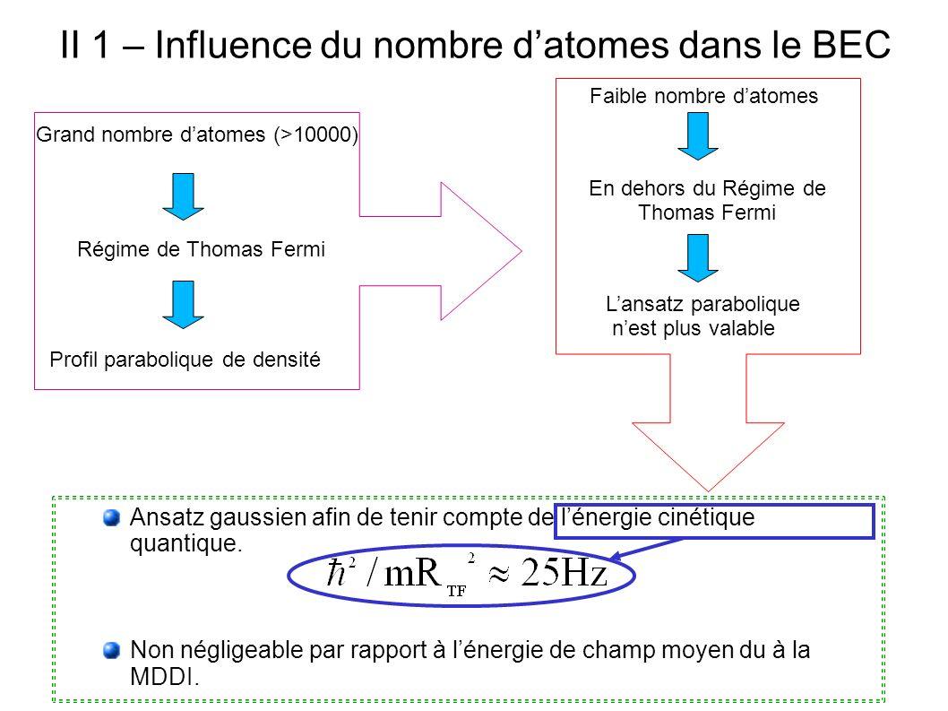 II 1 – Influence du nombre datomes dans le BEC Faible nombre datomes Ansatz gaussien afin de tenir compte de lénergie cinétique quantique. Non néglige
