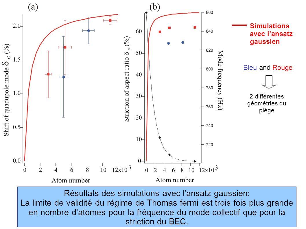 Résultats des simulations avec lansatz gaussien: La limite de validité du régime de Thomas fermi est trois fois plus grande en nombre datomes pour la