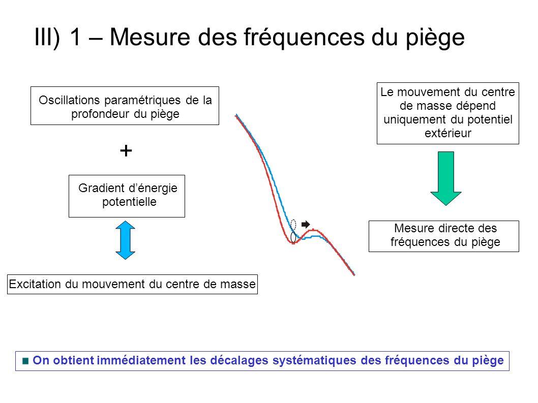 III) 1 – Mesure des fréquences du piège Oscillations paramétriques de la profondeur du piège + Gradient dénergie potentielle Excitation du mouvement d