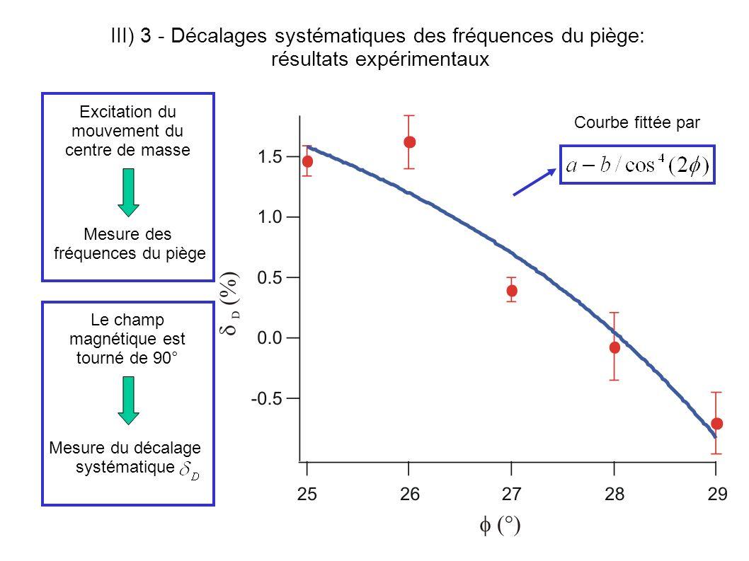 III) 3 - Décalages systématiques des fréquences du piège: résultats expérimentaux Courbe fittée par Excitation du mouvement du centre de masse Mesure