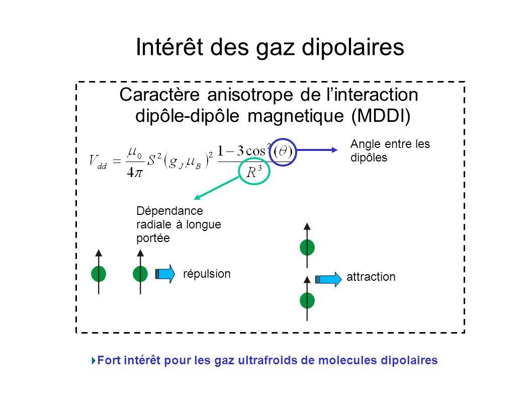 Intérêt des gaz dipolaires Caractère anisotrope de linteraction dipôle-dipôle magnetique (MDDI) répulsion attraction Angle entre les dipôles Dépendanc