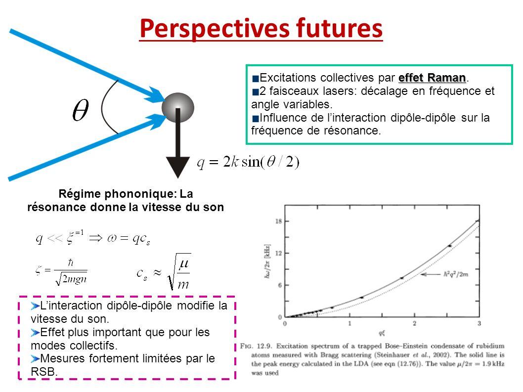 Perspectives futures effet Raman Excitations collectives par effet Raman. 2 faisceaux lasers: décalage en fréquence et angle variables. Influence de l