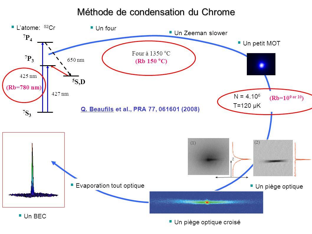 II 1 – Influence du nombre datomes dans le BEC Faible nombre datomes Ansatz gaussien afin de tenir compte de lénergie cinétique quantique.