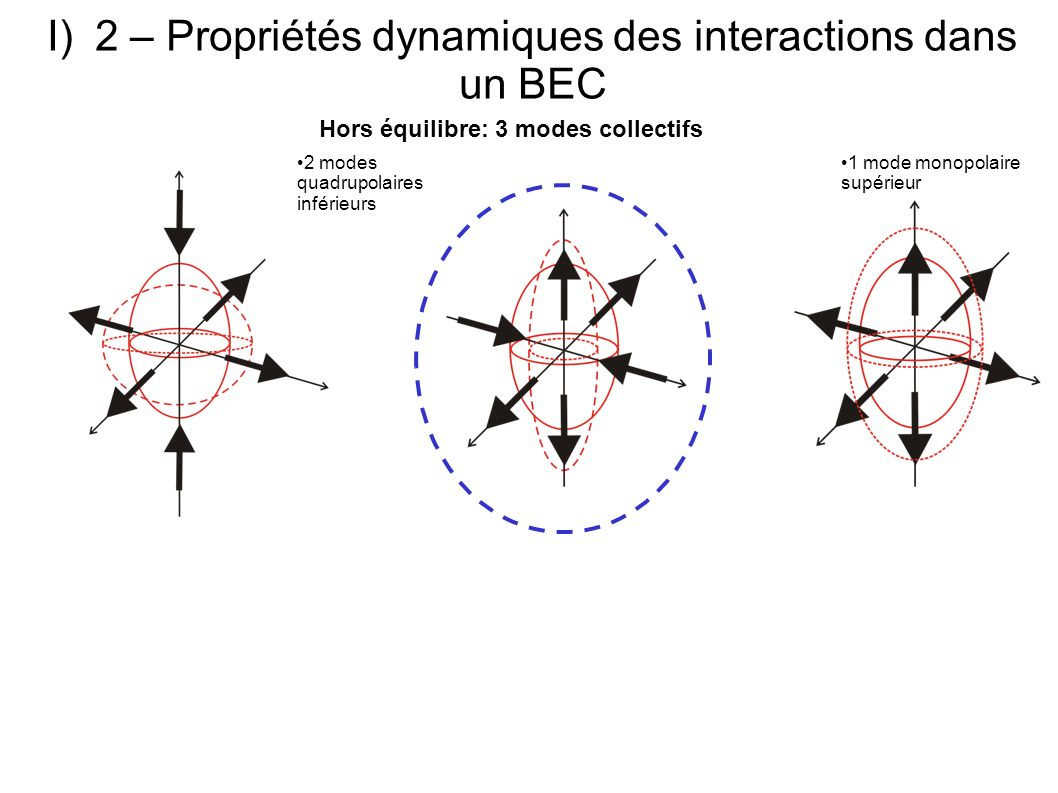 Theorie: Hydrodynamique dun BEC dans le régime de Thomas-Fermi Equation de continuité Equation dEuler I)2 – Propriétés dynamiques des interactions dans un BEC Hors équilibre: 3 modes collectifs 2 modes quadrupolaires inférieurs 1 mode monopolaire supérieur