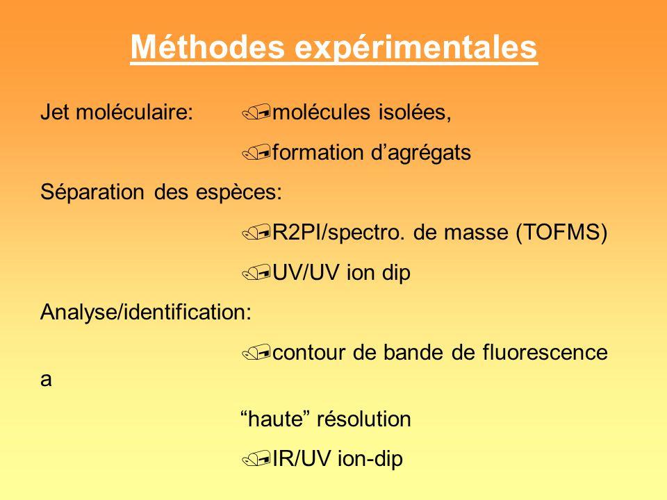 Méthodes expérimentales Jet moléculaire:/molécules isolées, /formation dagrégats Séparation des espèces: /R2PI/spectro. de masse (TOFMS) /UV/UV ion di