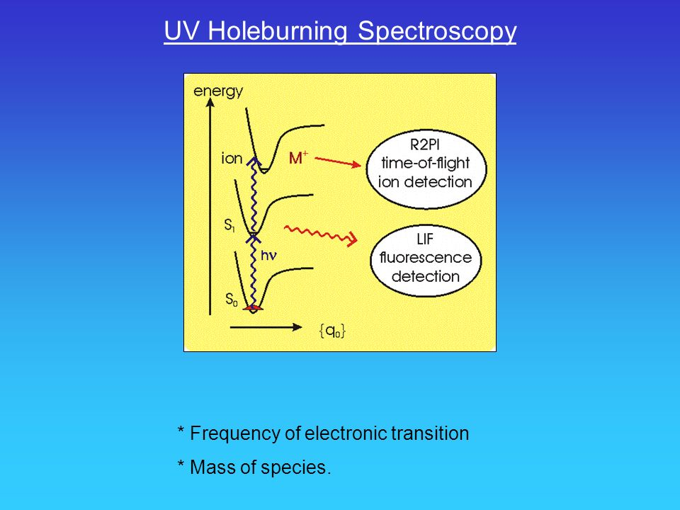 UV Holeburning Spectroscopy * Frequency of electronic transition * Mass of species.