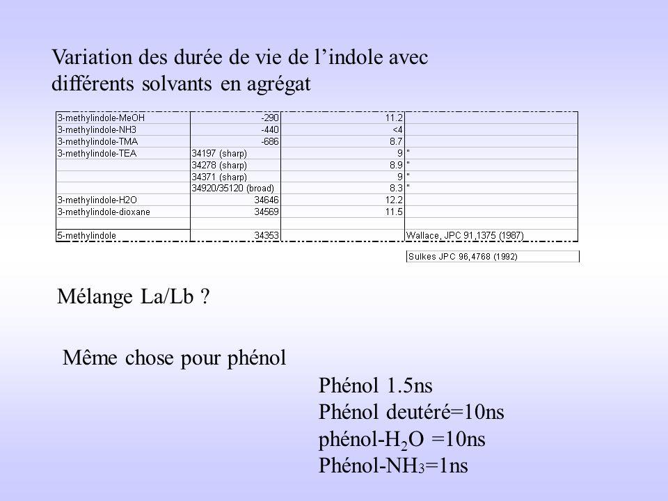 Distribution of fluorescence lifetime 1ns0.1ns Blandin, Merola et al Biochemistry, 33, 2610 (1994) Durée de vie du tryptophan La durée de vie du tryptophane dépend de son environnement Pourquoi.