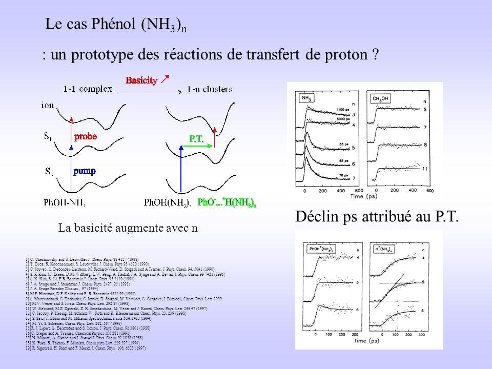 Variation des durée de vie de lindole avec différents solvants en agrégat Même chose pour phénol Mélange La/Lb ? Phénol 1.5ns Phénol deutéré=10ns phén