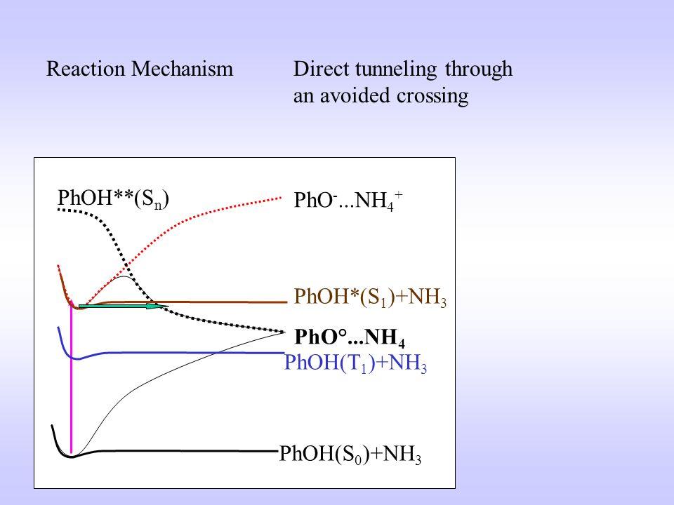 Pompe / ionisation avec ionisation retardée Le signal de H + (NH 3 ) n ne change pas avec le temps La durée de vie de S 1 < 10ns Transfert de proton d