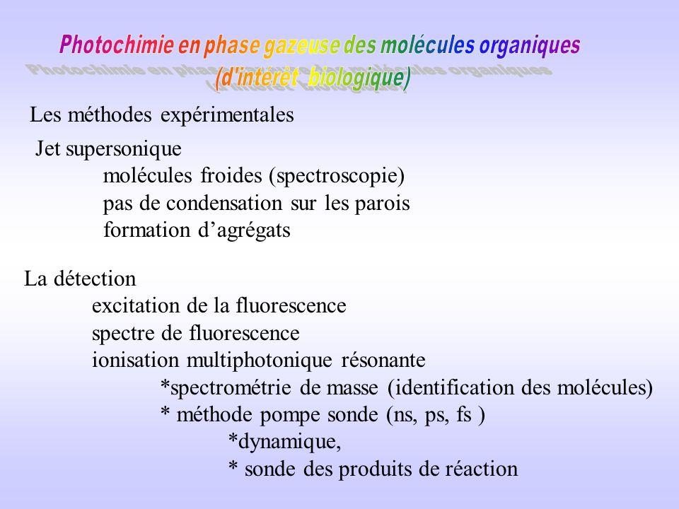 Les méthodes expérimentales Jet supersonique molécules froides (spectroscopie) pas de condensation sur les parois formation dagrégats La détection excitation de la fluorescence spectre de fluorescence ionisation multiphotonique résonante *spectrométrie de masse (identification des molécules) * méthode pompe sonde (ns, ps, fs ) *dynamique, * sonde des produits de réaction