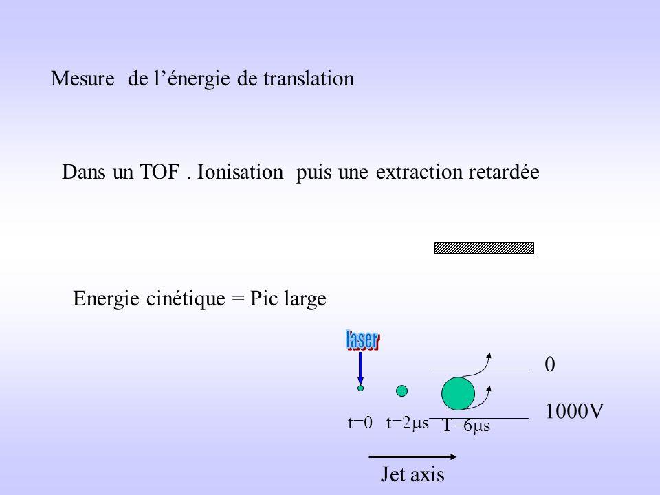 Spectrométrie de masse indispensable mais ÉvaporationRéaction dans lion Exemple 1 Dimère d azaindole Deux types de dimère réactif/ non réactif réactif