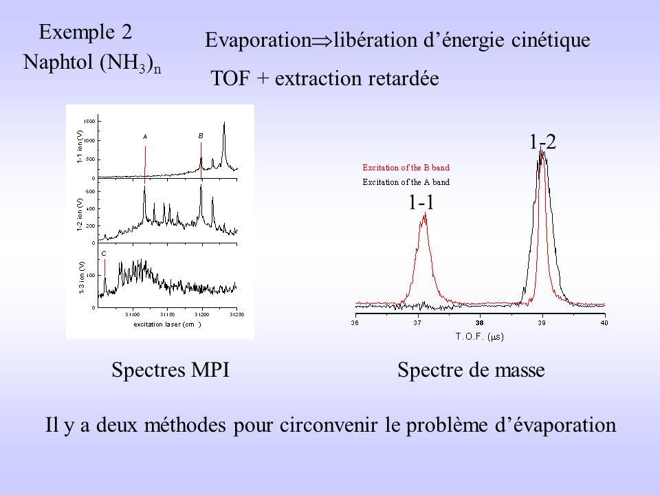 Exemple 2 Naphtol (NH 3 ) n Evaporation libération dénergie cinétique Spectres MPI TOF + extraction retardée Spectre de masse 1-1 1-2 Il y a deux méthodes pour circonvenir le problème dévaporation