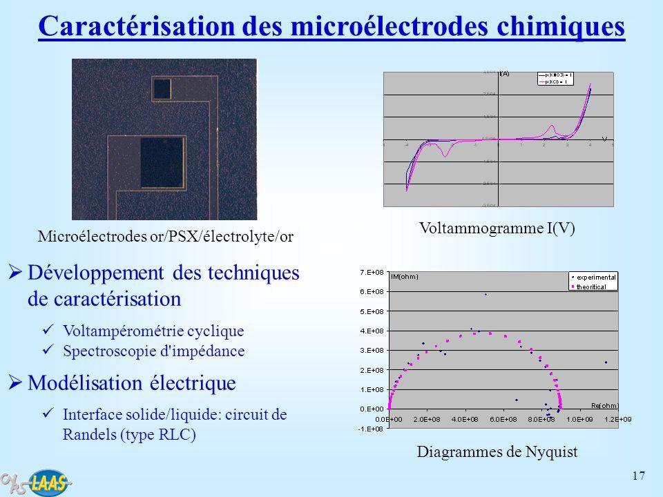 17 Caractérisation des microélectrodes chimiques Développement des techniques de caractérisation Voltampérométrie cyclique Spectroscopie d'impédance M