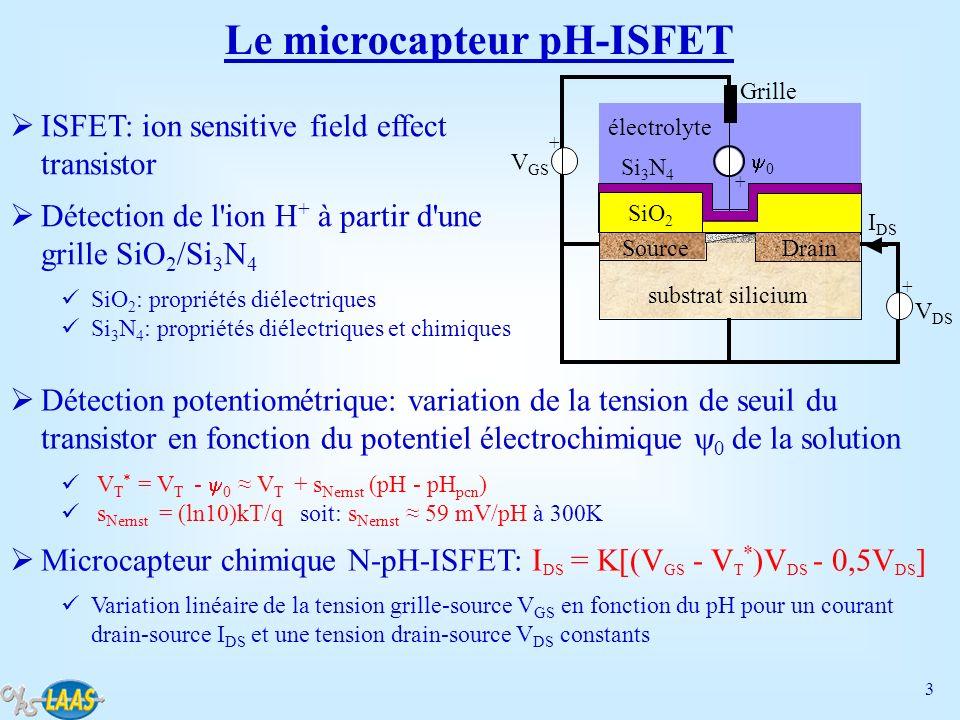 14 Détection d ions en solution Intégration de couches ionosensibles Technologie polysiloxane (PSX) & ionophore: NH 4 +, NO 3 -, Na +, K + Utilisation de la lactalbumine pour la détection des ions Ca 2+ et Mg 2+ Réalisation dISFETs pour la détection de lion ammonium NH 4 + Utilisation de la nonactine en tant quionophore pNH 4 -ISFET: 45 mV/pNH 4 dans la gamme de pNH 4 [1 - 4] PSX + ionophore ISFET Détection de l ion ammonium NH 4 +
