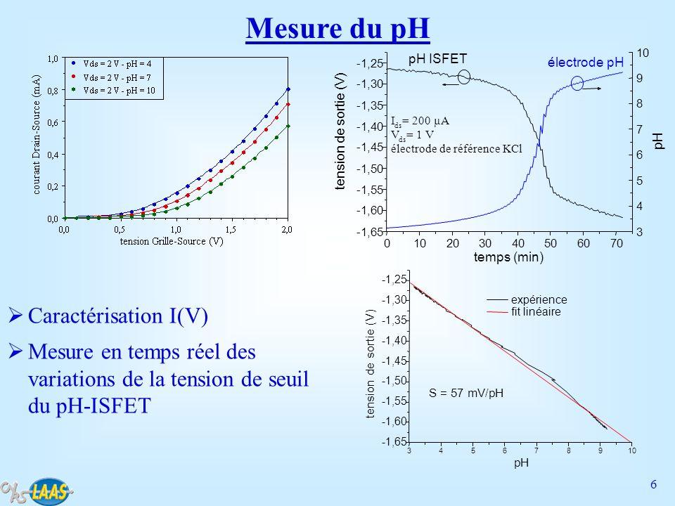 6 345678910 -1,65 -1,60 -1,55 -1,50 -1,45 -1,40 -1,35 -1,30 -1,25 S = 57 mV/pH expérience fit linéaire tension de sortie (V) pH Mesure du pH 010203040