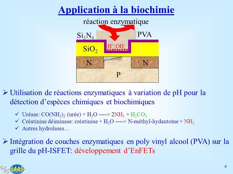 10 Fabrication collective de couches enzymatiques à base de poly vinyl alcool (PVA) par dépôt à la tournette et photolithographie UV Réalisation dEnFETs pour la détection de lurée et de la créatinine Uréase-EnFET: 95 mV/pUrée dans la gamme [5 - 50 mmol/L] Créatinine-déiminase-EnFET: 35 mV/pCréatinine dans la gamme [0,01 - 1 mmol/L] Application à lhémodialyse PVA /enzyme EnFETpH-ISFET S s D S s D G 654321 0,00 0,02 0,04 0,06 0,08 0,10 0,12 tension (V) s 35 mV/pCreatinine s 95 mV/pUrée pC