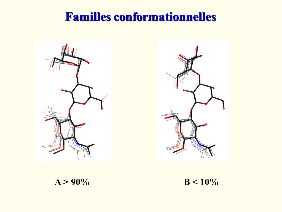 A > 90%B < 10% Familles conformationnelles