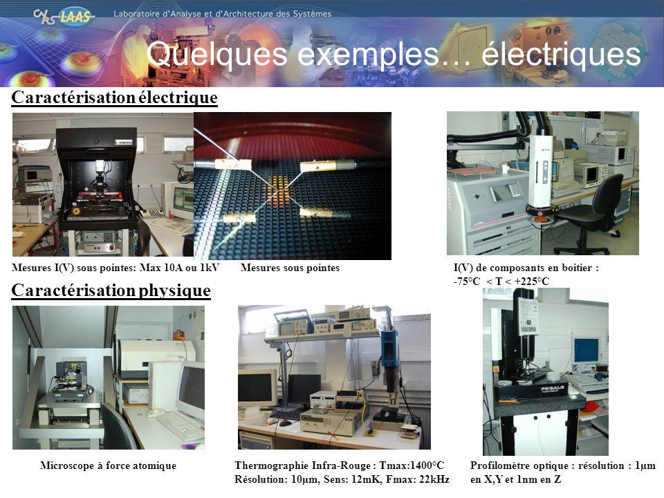 Mesures I(V) sous pointes: Max 10A ou 1kVMesures sous pointesI(V) de composants en boitier : -75°C < T < +225°C Microscope à force atomiqueThermographie Infra-Rouge : Tmax:1400°C Résolution: 10µm, Sens: 12mK, Fmax: 22kHz Caractérisation électrique Caractérisation physique Profilomètre optique : résolution : 1µm en X,Y et 1nm en Z Quelques exemples… électriques